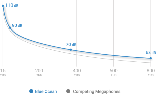blue ocean megaphone volume over distance chart
